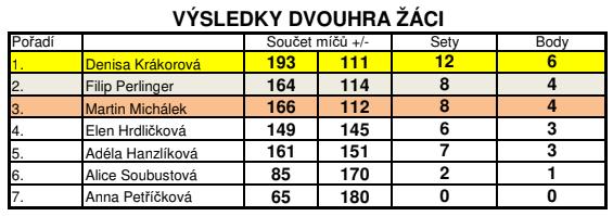 Výsledná tabulka v turnaj badmintonu 13.4.2019